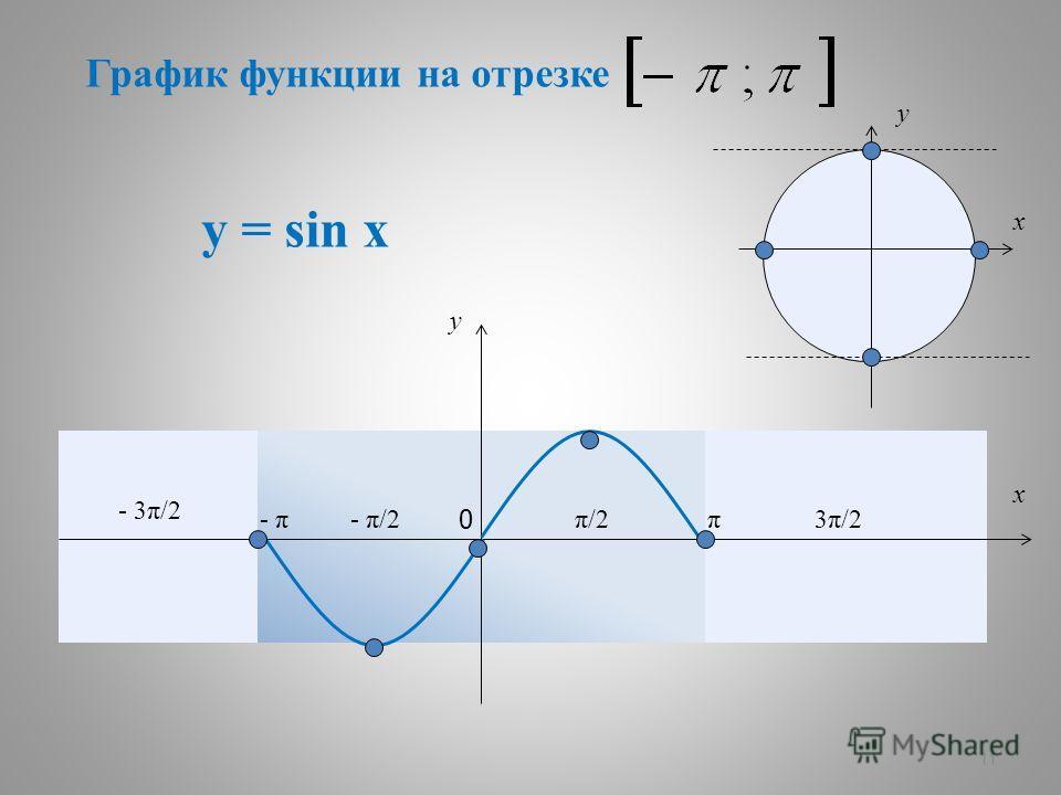 11 у = sin x ππ/2π/2- π/2- π - 3π/2 3π/23π/2 y x 0 y x График функции на отрезке