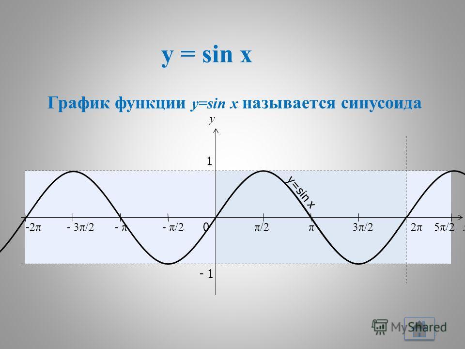 y = sin x 13 x y 0 π/2π/2π3π/23π/22π2π 1 - 1 - π/2- π- 3π/2-2π5π/25π/2 y=sin x График функции y=sin x называется синусоида