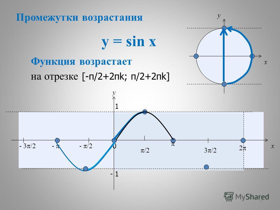 y = sin x 16 x y 0 π/2π/2 π 3π/23π/2 2π2π x y 1 - 1 Функция возрастает - π/2- π- 3π/2 на отрезке [-π/2+2πk; π/2+2πk] Промежутки возрастания