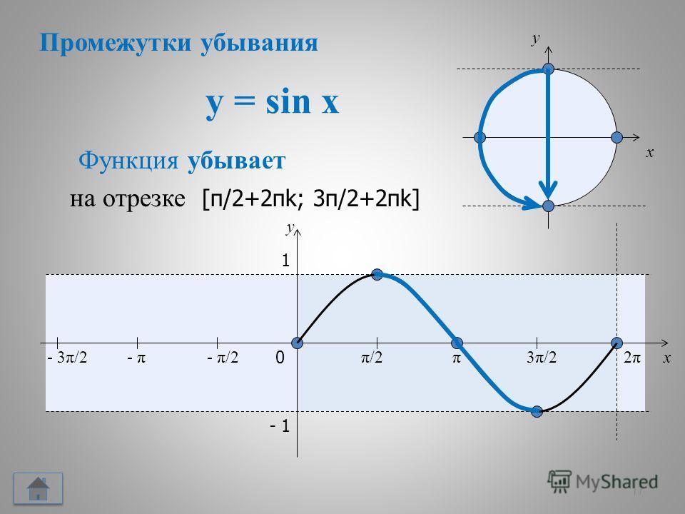 y = sin x 17 x y 0 π/2π/2π3π/23π/22π2π x y 1 - 1 Функция убывает - π/2- π- 3π/2 на отрезке [π/2+2πk; 3π/2+2πk] Промежутки убывания