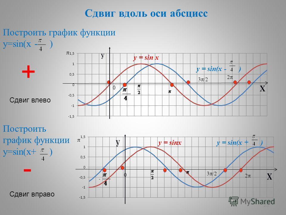 25 Сдвиг вдоль оси абсцисс Построить график функции у=sin(х - ) Построить график функции у=sin(х+ ) + Сдвиг влево - Сдвиг вправо y = sin x y = sin(x - ) y = sin(x + )y = sinx