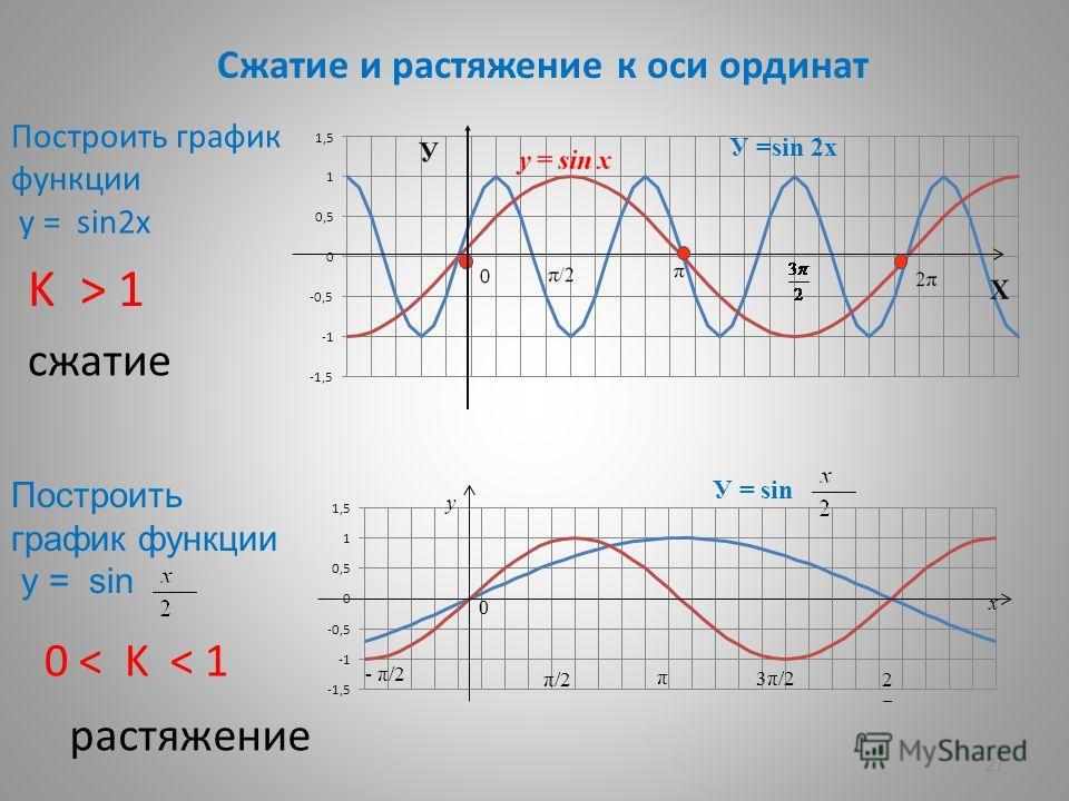 27 Сжатие и растяжение к оси ординат Построить график функции у = sin2х Построить график функции у = sin K > 1 сжатие 0 < K < 1 растяжение У =sin 2х У = sin