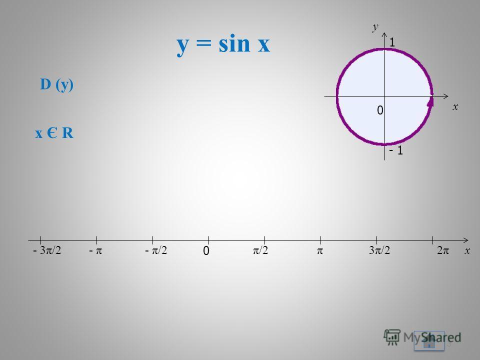 y = sin x 3 x 0 π/2π/2π3π/23π/22π2π- π/2- π- 3π/2 D (y) x Є R x 0 y 1 - 1