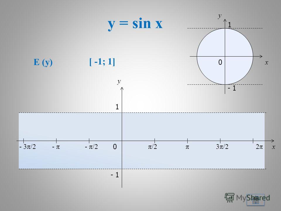 y = sin x 4 x y 0 π/2π/2π3π/23π/22π2π x y 1 - 1 - π/2- π- 3π/2 1 - 1 0 E (y) [ -1; 1]