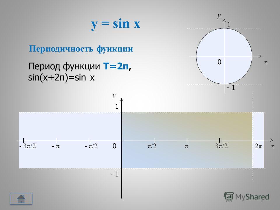 y = sin x 6 x y 0 π/2π/2π3π/23π/22π2π x y 1 - 1 - π/2- π- 3π/2 1 - 1 0 Периодичность функции Период функции Т=2π, sin(x+2π)=sin x