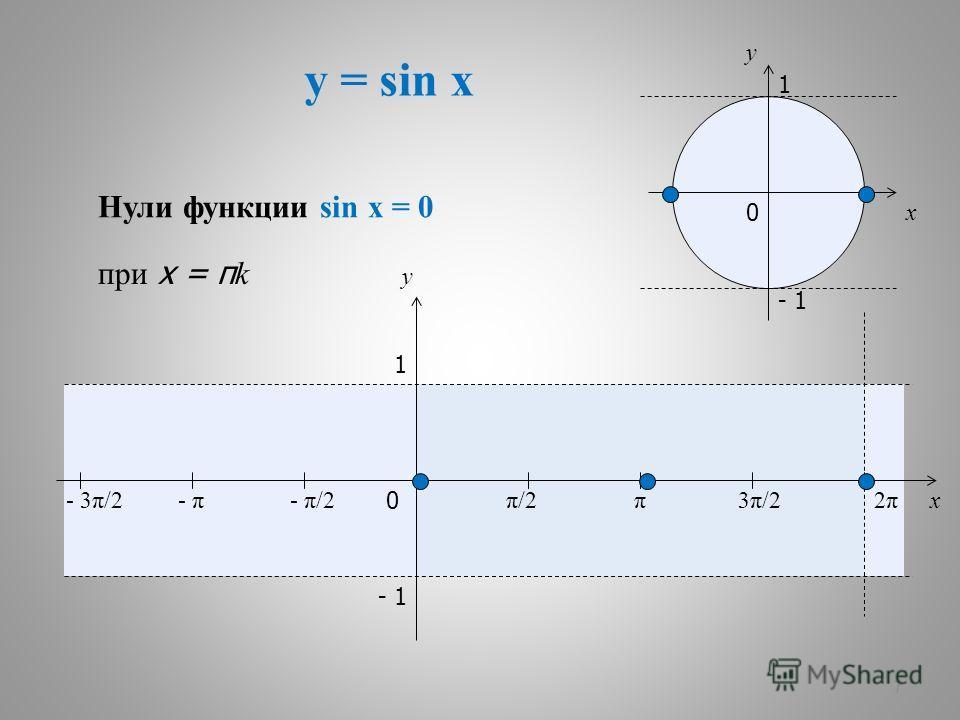 y = sin x 7 x y 0 π/2π/2π3π/23π/22π2π x y 1 - 1 - π/2- π- 3π/2 1 - 1 0 Нули функции sin x = 0 при x = π k