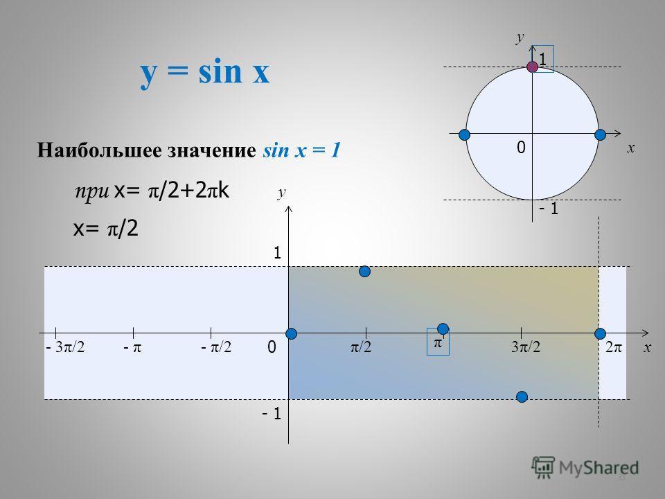 y = sin x 8 x y 0 π/2π/2 π 3π/23π/22π2π x y 1 - 1 - π/2- π- 3π/2 1 - 1 0 Наибольшее значение sin x = 1 при х= π /2+2 π k х= π /2