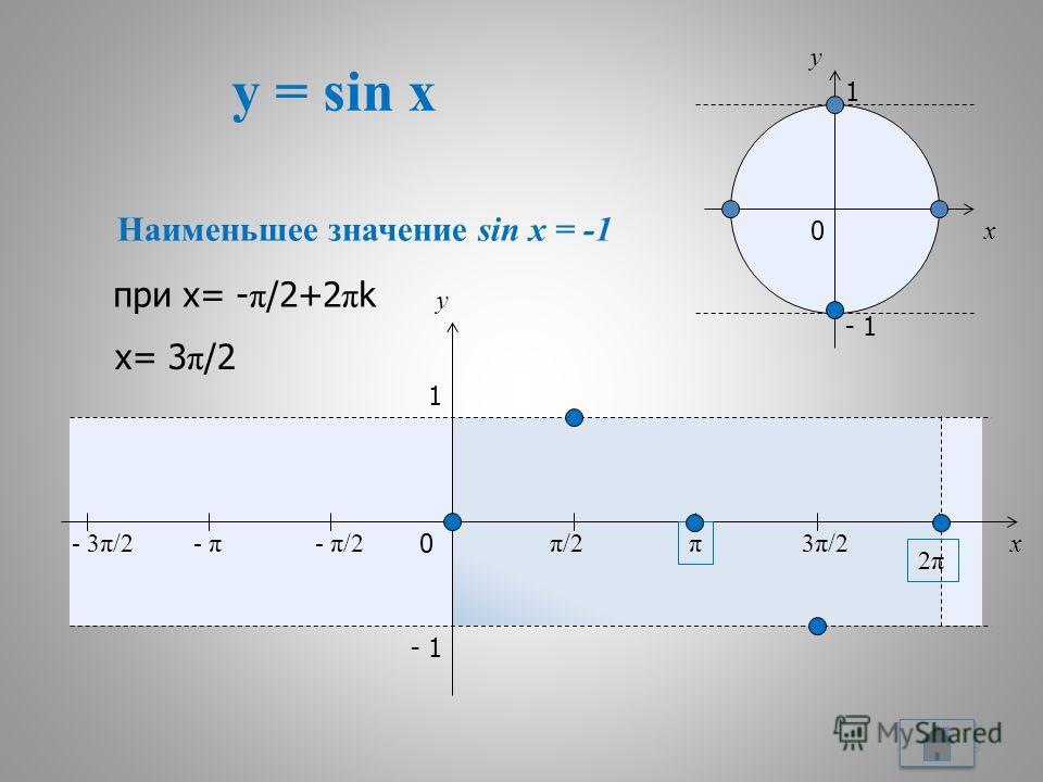 y = sin x 9 x y 0 π/2π/2 π 3π/23π/2 2π2π x y 1 - 1 - π/2- π- 3π/2 1 - 1 0 Наименьшее значение sin x = -1 при х= - π /2+2 π k х= 3 π /2