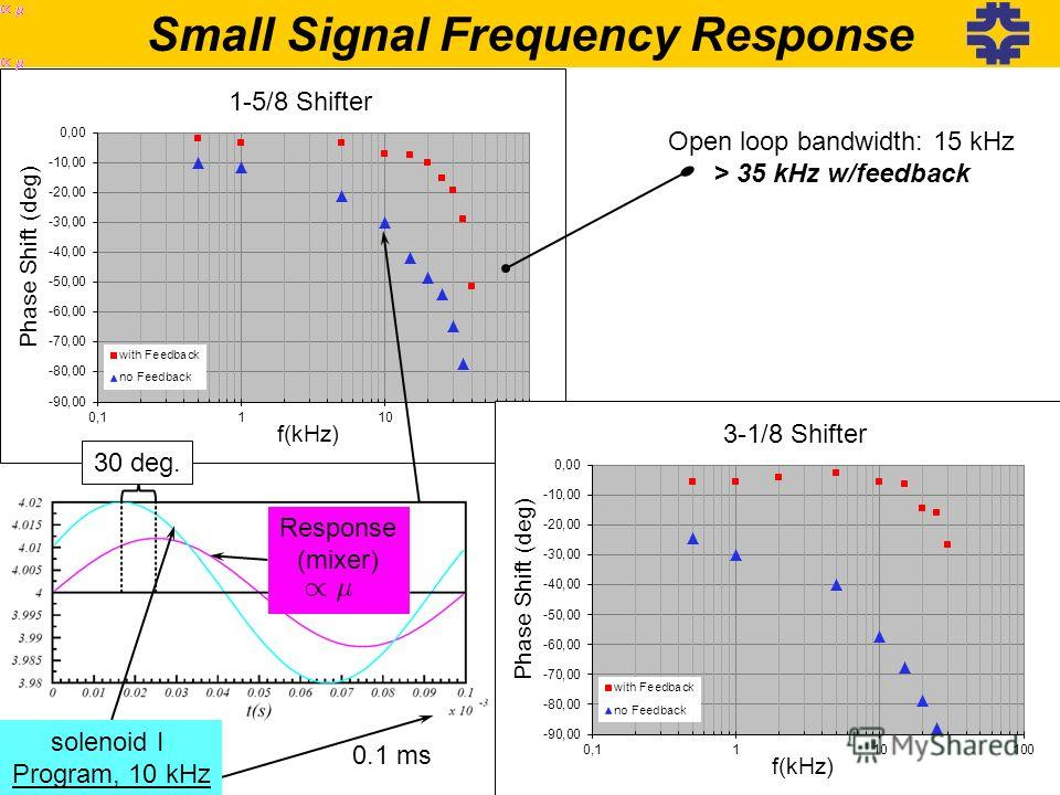 Small Signal Frequency Response Open loop bandwidth: 15 kHz > 35 kHz w/feedback 47 Response (mixer) solenoid I Program, 10 kHz 0.1 ms 30 deg.