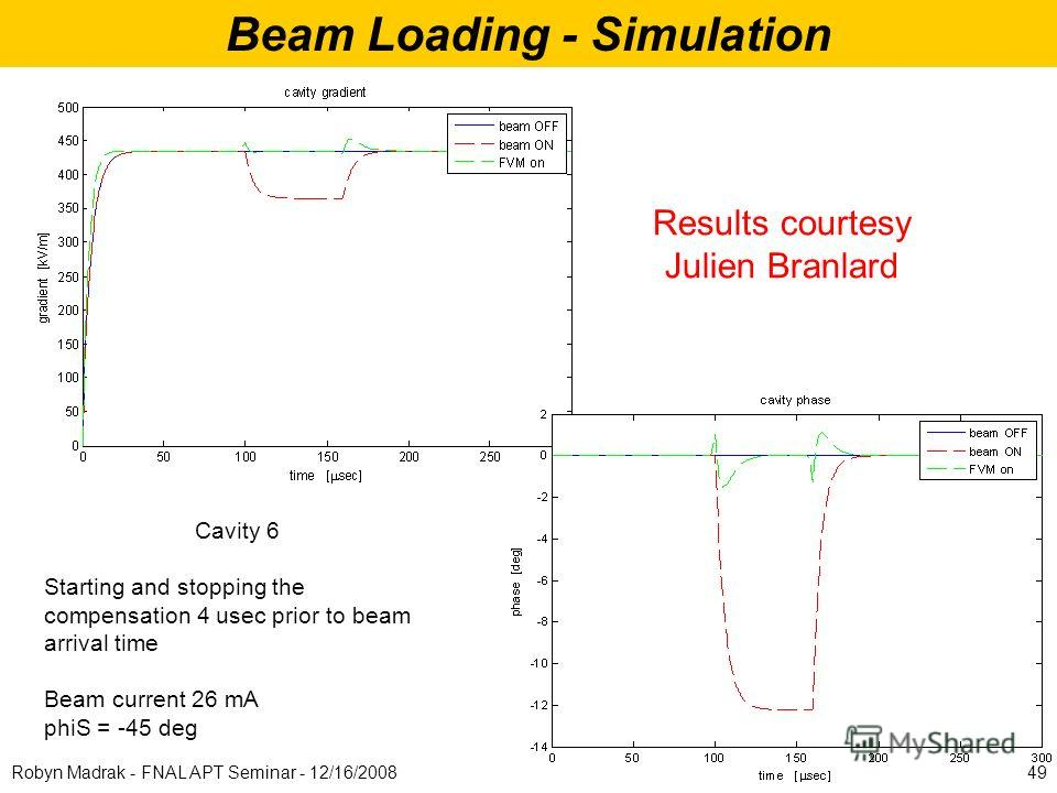 49Robyn Madrak - FNAL APT Seminar - 12/16/2008 Beam Loading - Simulation Cavity 6 Starting and stopping the compensation 4 usec prior to beam arrival time Beam current 26 mA phiS = -45 deg Results courtesy Julien Branlard