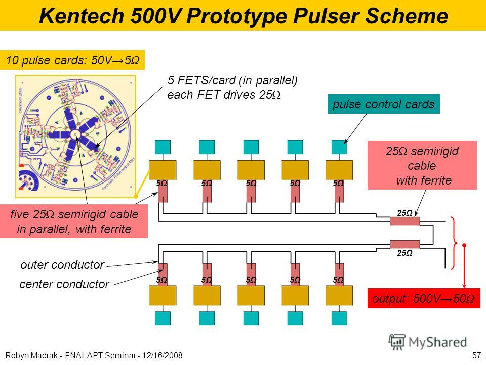 Kentech 500V Prototype Pulser Scheme 10 pulse cards: 50V5 Ω 5 FETS/card (in parallel) each FET drives 25 Ω center conductor outer conductor 5Ω5Ω 5Ω5Ω 5Ω5Ω5Ω5Ω5Ω5Ω 5Ω5Ω 5Ω5Ω 5Ω5Ω5Ω5Ω 5Ω5Ω 25Ω pulse control cards output: 500V50 Ω 25 Ω semirigid cable w