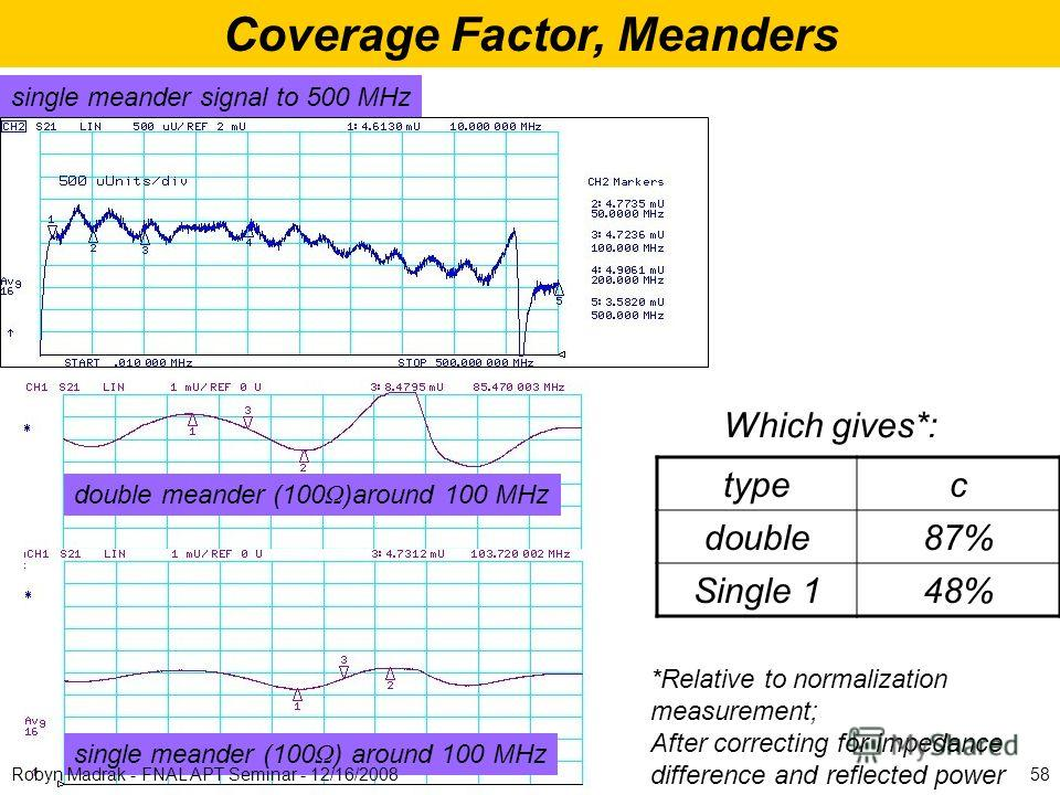 Coverage Factor, Meanders single meander signal to 500 MHz double meander (100 Ω )around 100 MHz single meander (100 Ω ) around 100 MHz Which gives*: 58Robyn Madrak - FNAL APT Seminar - 12/16/2008 typec double87% Single 148% *Relative to normalizatio