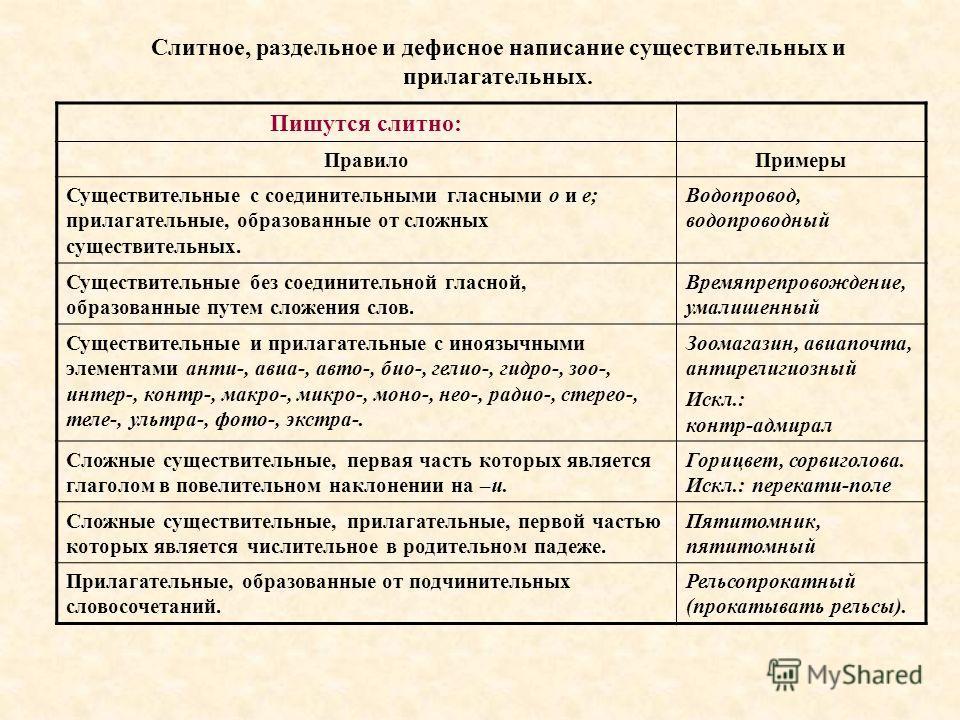 Слитное и раздельное написание прилагательных