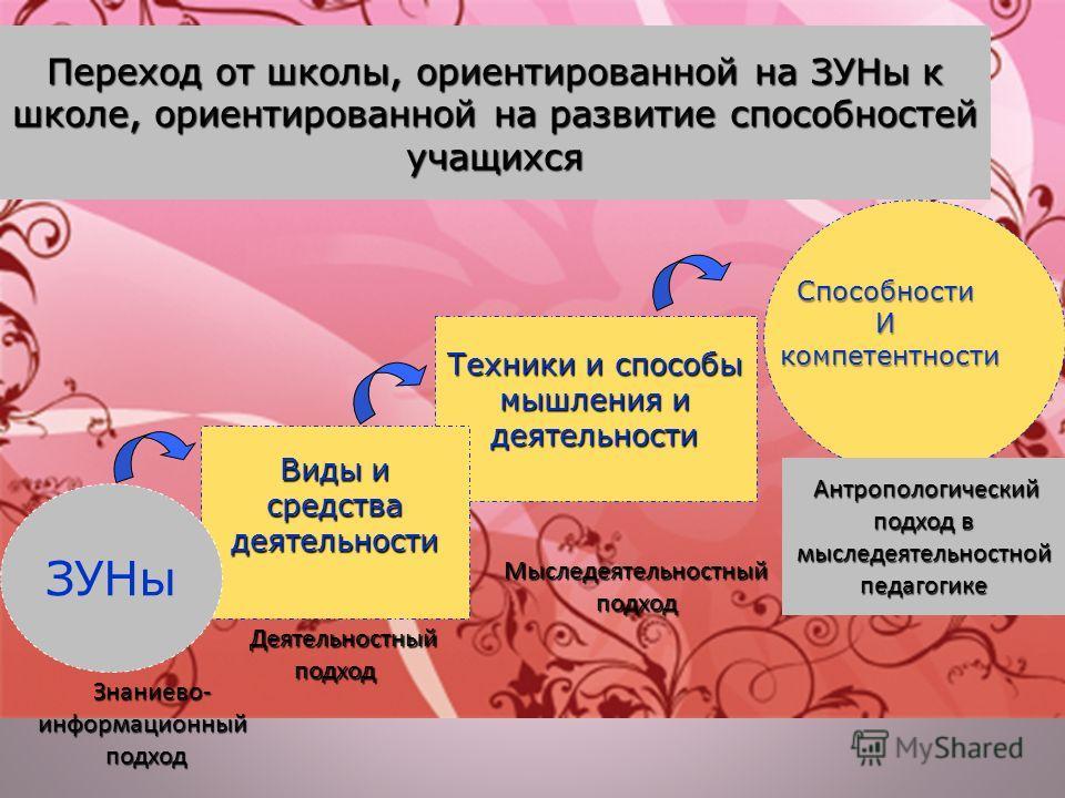 Способности И компетентности Переход от школы, ориентированной на ЗУНы к школе, ориентированной на развитие способностей учащихся Знаниево- информационный подход Знаниево- информационный подход Антропологический подход в мыследеятельностной педагогик