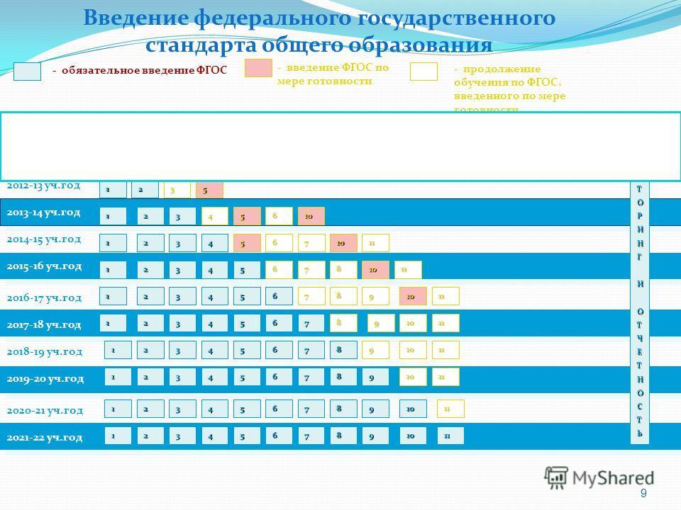 9 2010-11 уч.год 2011-12 уч.год - обязательное введение ФГОС - введение ФГОС по мере готовности 1 МОНИТОРИНГИОТЧЕТНОСТЬ 1 2012-13 уч.год 2013-14 уч.год 2014-15 уч.год 2016-17 уч.год 2018-19 уч.год 2020-21 уч.год 2017-18 уч.год 2019-20 уч.год 2021-22