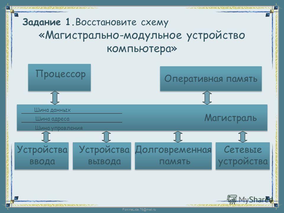 FokinaLida.75@mail.ru «Магистрально-модульное устройство компьютера» Задание 1.Восстановите схему Процессор Оперативная память Шина данных Шина адреса Шина управления Магистраль Устройства ввода Устройства вывода Долговременная память Сетевые устройс
