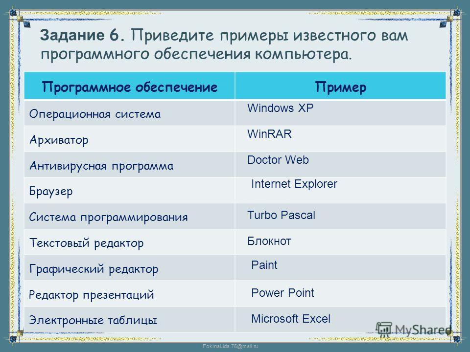 FokinaLida.75@mail.ru Задание 6. Приведите примеры известного вам программного обеспечения компьютера. Программное обеспечениеПример Операционная система Архиватор Антивирусная программа Браузер Система программирования Текстовый редактор Графический