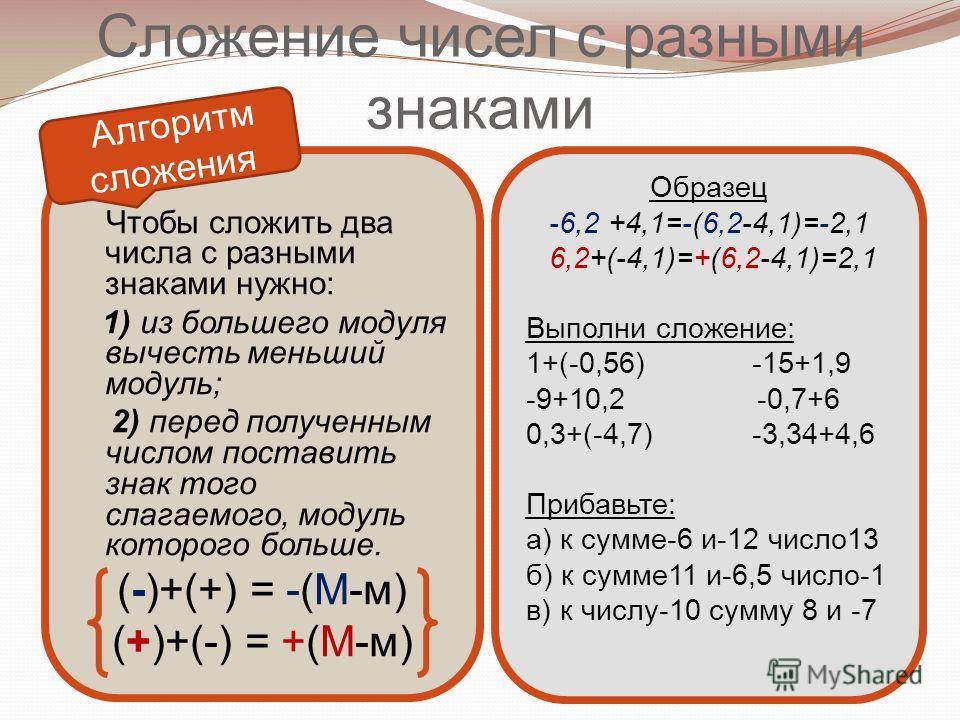 Сложение чисел с разными знаками Чтобы сложить два числа с разными знаками нужно: 1) из большего модуля вычесть меньший модуль; 2) перед полученным числом поставить знак того слагаемого, модуль которого больше. (-)+(+) = -(М-м) (+)+(-) = +(М-м) Образ