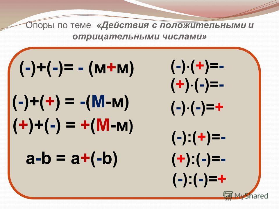 Опоры по теме «Действия с положительными и отрицательными числами» (-)+(-)= - (м+м) (-)+(+) = -(М-м) (+)+(-) = +(М-м ) a-b = a+(-b) (-) (+)=- (+) (-)=- (-) (-)=+ (-):(+)=- (+):(-)=- (-):(-)=+