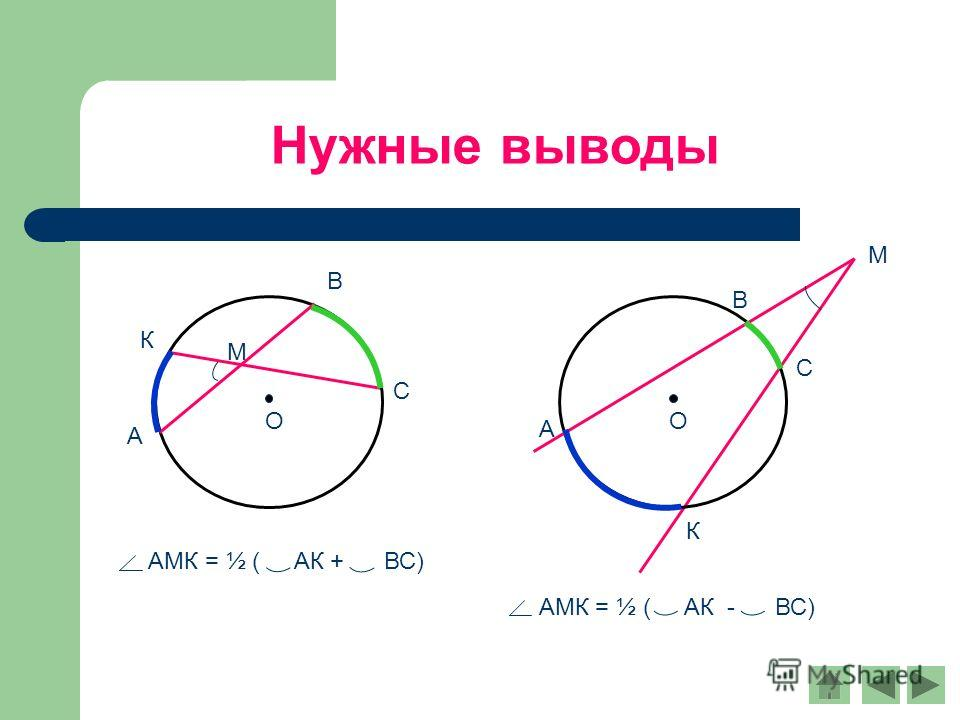 Нужные выводы А В С О К М АМК = ½ ( АК - ВС) А В С О К М АМК = ½ ( АК + ВС)
