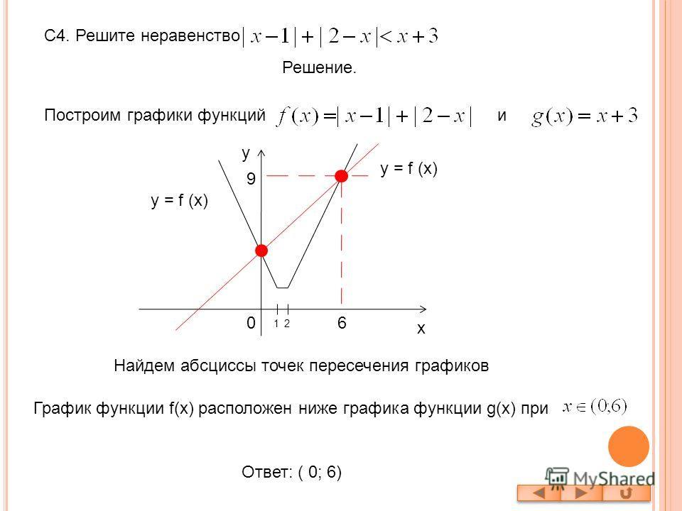 С4. Решите неравенство Решение. Построим графики функцийи y = f (x) y x 21 6 График функции f(x) расположен ниже графика функции g(x) при Ответ: ( 0; 6) 0 9 Найдем абсциссы точек пересечения графиков