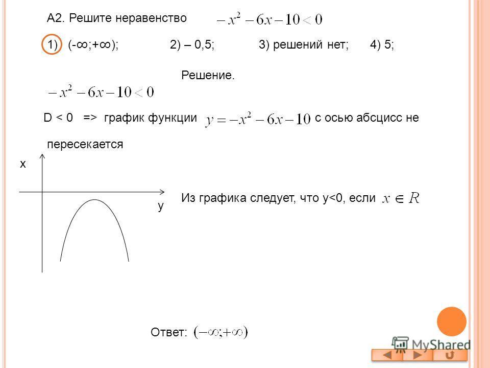 А2. Решите неравенство Решение. D график функциис осью абсцисс не пересекается Из графика следует, что y