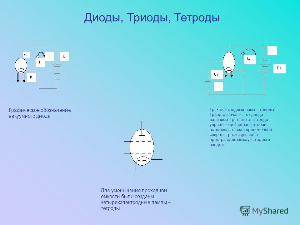 Графическое обозначение вакуумного диода Трехэлектродные ламп – триоды. Триод отличается от диода наличием третьего электрода – управляющей сетки, которая выполнена в виде проволочной спирали, размещенной в пространстве между катодом и анодом. Для ум