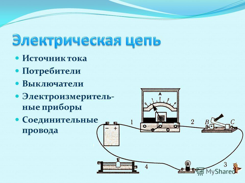 Источник тока Потребители Выключатели Электроизмеритель- ные приборы Соединительные провода