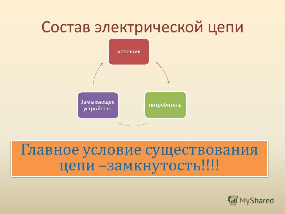 Состав электрической цепи источникпотребитель Замыкающее устройство Главное условие существования цепи –замкнутость!!!!