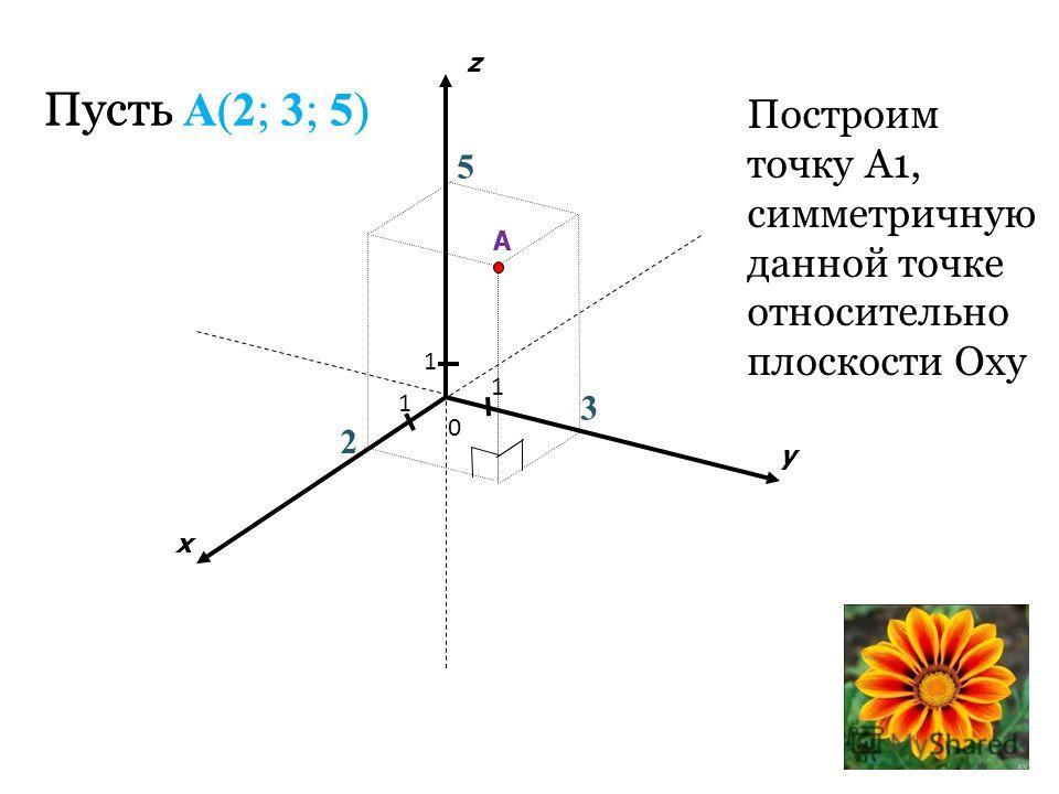 Пусть A(2; 3; 5) 1 1 1 2 x y z 5 A 3 Построим точку А1, симметричную данной точке относительно плоскости Oxy 0