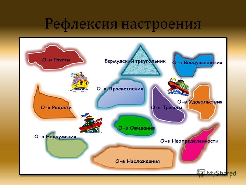 Рефлексия На Уроках В Начальной Школе По Фгос Презентация.Rar