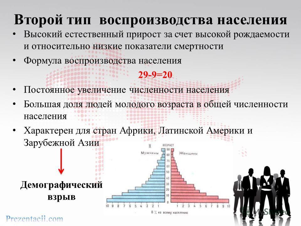 Второй тип воспроизводства населения Высокий естественный прирост за счет высокой рождаемости и относительно низкие показатели смертности Формула воспроизводства населения 29-9=20 Постоянное увеличение численности населения Большая доля людей молодог