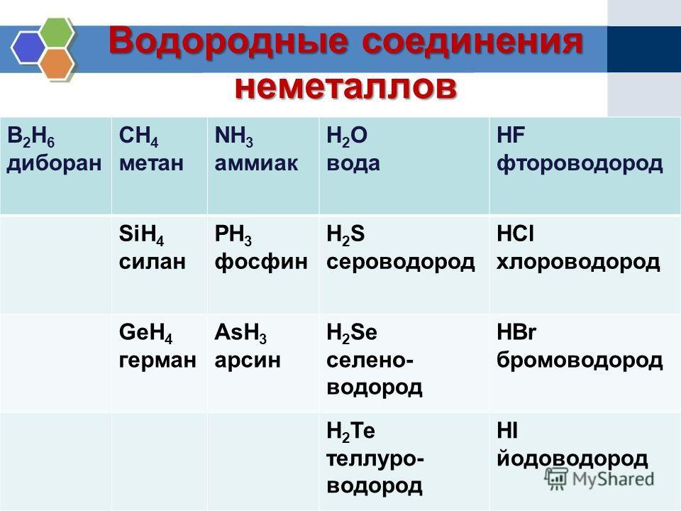 B 2 H 6 диборан CH 4 метан NH 3 аммиак H 2 O вода HF фтороводород SiH 4 силан PH 3 фосфин H 2 S сероводород HCl хлороводород GeH 4 герман AsH 3 арсин H 2 Se селено- водород HBr бромоводород H 2 Te теллуро- водород HI йодоводород
