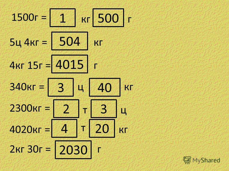 1500г = кгг 1500 5ц 4кг = 504 кг 4кг 15г = 4015 г 340кг = 3 ц 40 кг 2300кг = 2 т 3 ц 4020кг = 4 т 20 кг 2кг 30г = 2030 г