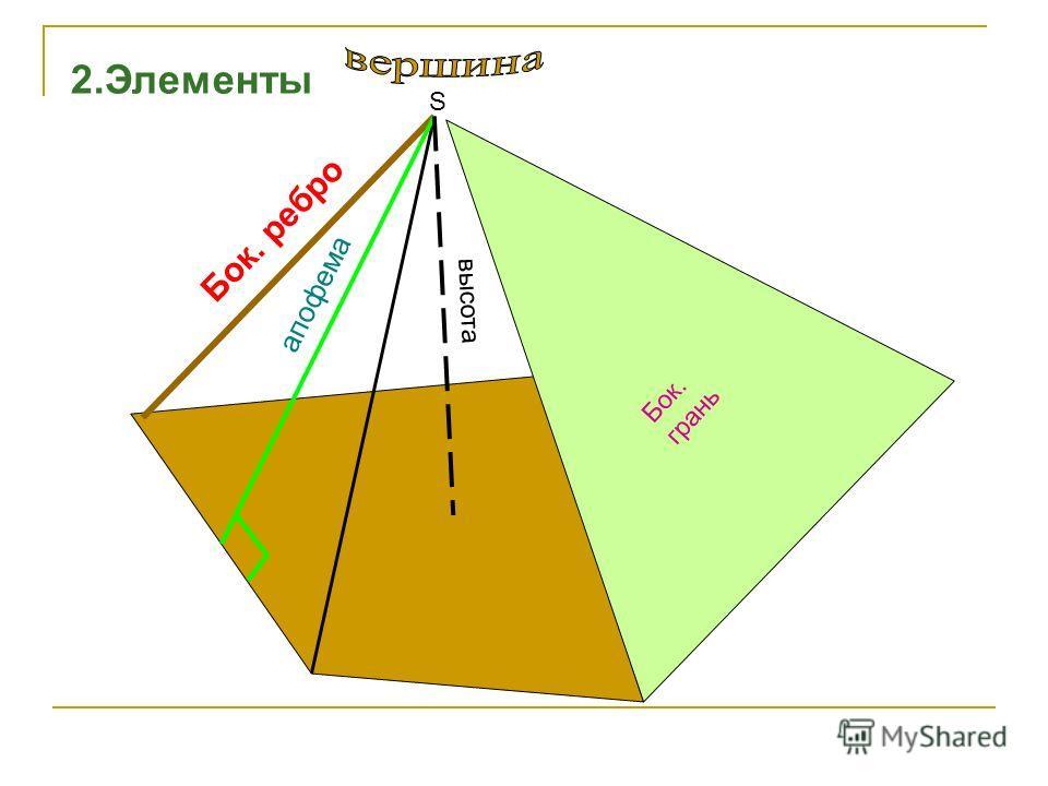 M A E D C B 1.Определение - многоугольник АВСДЕ… лежит в плоскости -точка М не лежит в плоскости МАВСДЕ…-пирамида