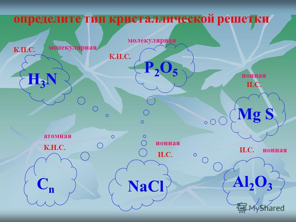 определите тип кристаллической решетки К.П.С. И.С. К.Н.С. И.С. H3NH3N P2O5P2O5 Mg S Al 2 O 3 СnСn NaCl молекулярная ионная атомная
