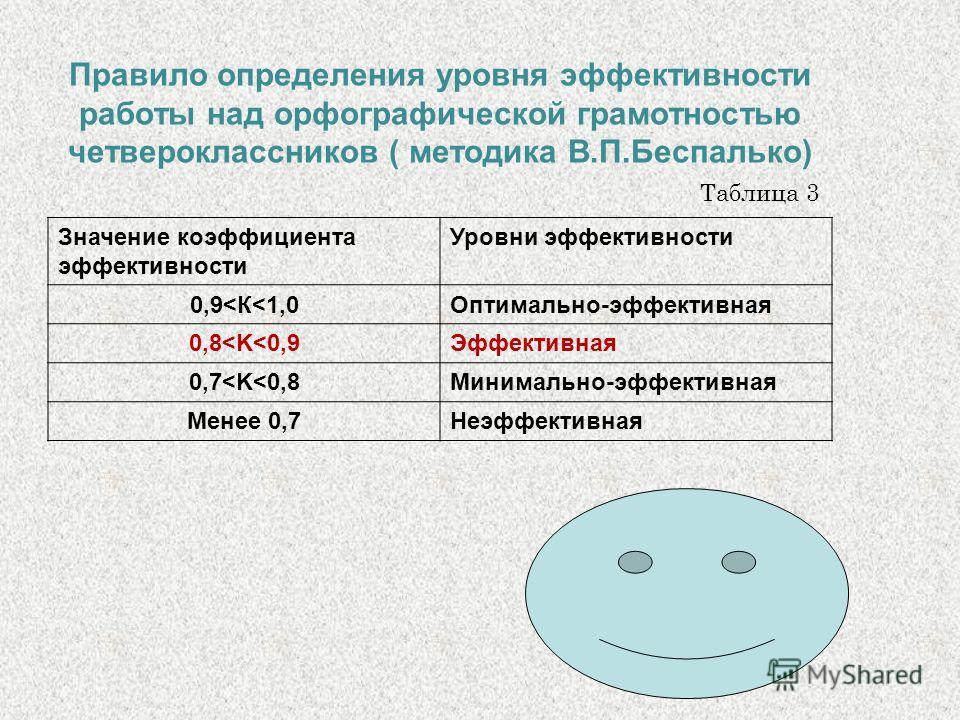 Правило определения уровня эффективности работы над орфографической грамотностью четвероклассников ( методика В.П.Беспалько) Значение коэффициента эффективности Уровни эффективности 0,9