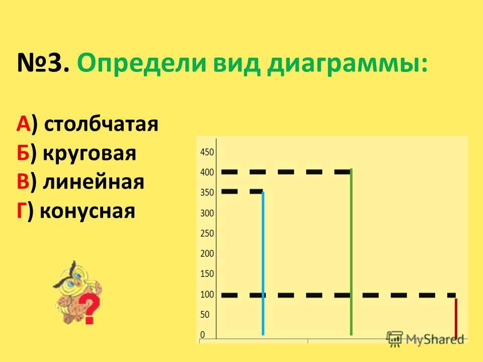 3. Определи вид диаграммы: А) столбчатая Б) круговая В) линейная Г) конусная