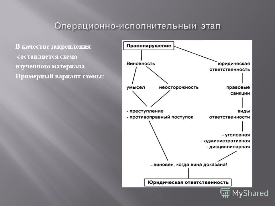 В качестве закрепления составляется схема изученного материала. Примерный вариант схемы :