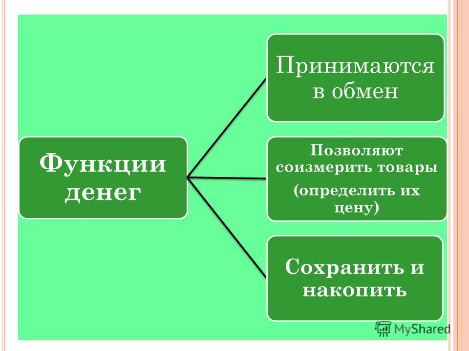 Функции денег Принимаются в обмен Позволяют соизмерить товары (определить их цену) Сохранить и накопить