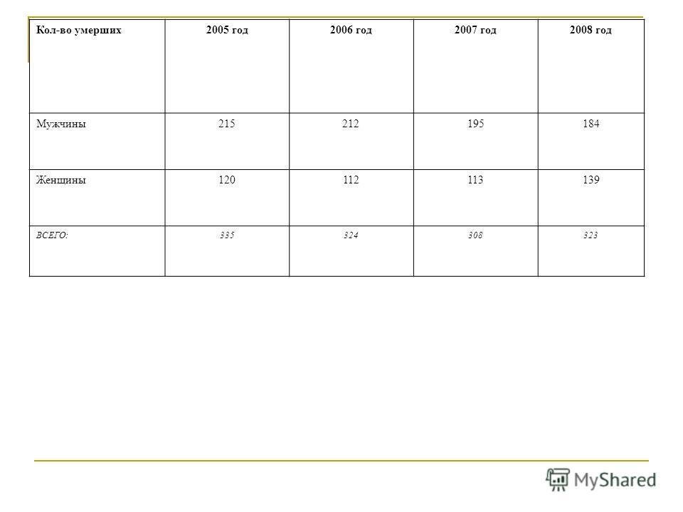 Кол-во умерших2005 год2006 год2007 год2008 год Мужчины215212195184 Женщины120112113139 ВСЕГО:335324308323
