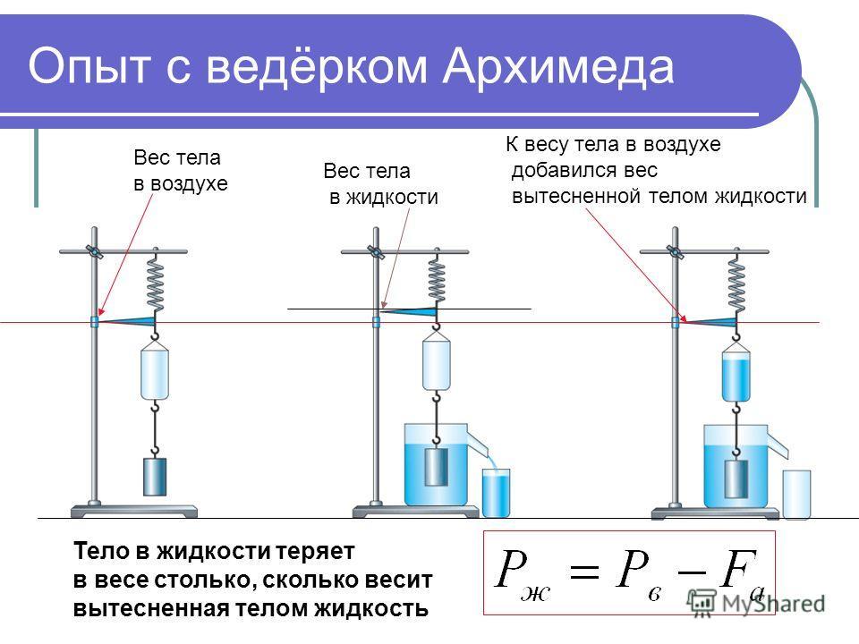 Опыт с ведёрком Архимеда Вес тела в воздухе Вес тела в жидкости К весу тела в воздухе добавился вес вытесненной телом жидкости Тело в жидкости теряет в весе столько, сколько весит вытесненная телом жидкость