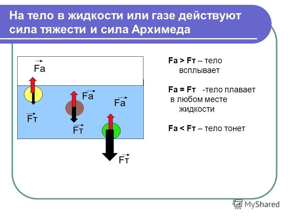 На тело в жидкости или газе действуют сила тяжести и сила Архимеда Fa > Fт – тело всплывает Fa = Fт -тело плавает в любом месте жидкости Fa < Fт – тело тонет Fa FтFт FтFт FтFт