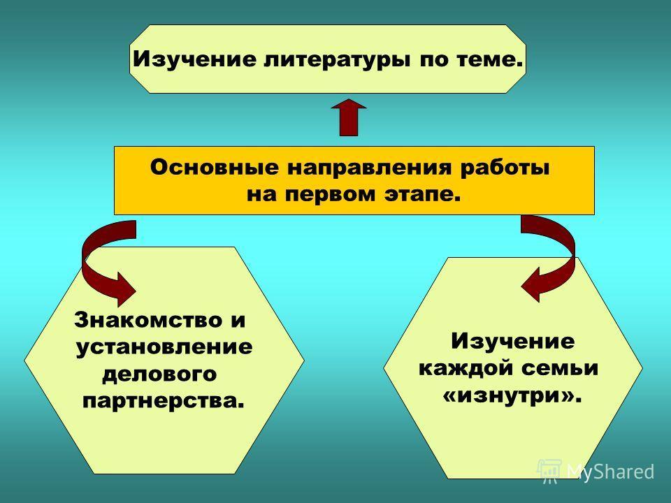 Основные направления работы на первом этапе. Изучение литературы по теме. Знакомство и установление делового партнерства. Изучение каждой семьи «изнутри».