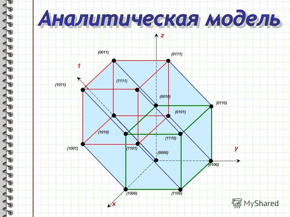 y z x t (0000) (0100) (1100)(1000) (1101) (1001) (1010) (0110) (1110) (0101) (0010) (1011) (0111) (0011) (1111)