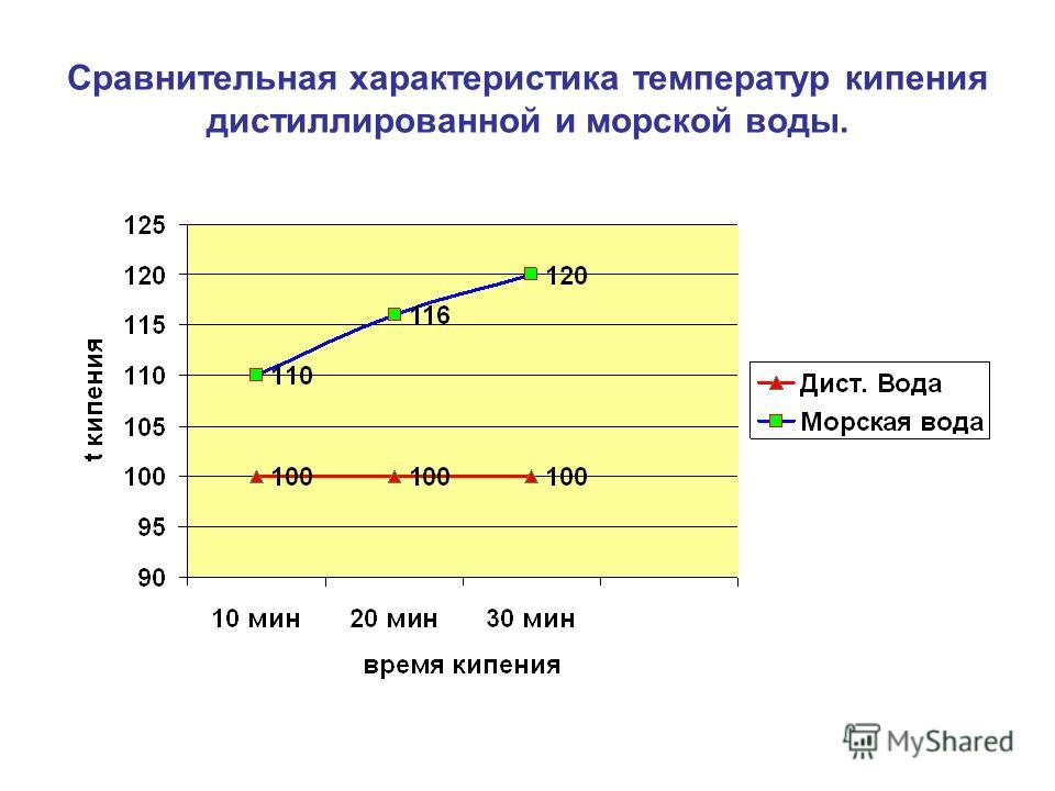 Сравнительная характеристика температур кипения дистиллированной и морской воды.