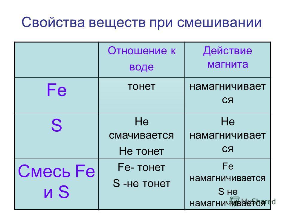 Свойства веществ при смешивании Отношение к воде Действие магнита Fe тонетнамагничивает ся S Не смачивается Не тонет Не намагничивает ся Смесь Fe и S Fe- тонет S -не тонет Fe намагничивается S не намагничивается