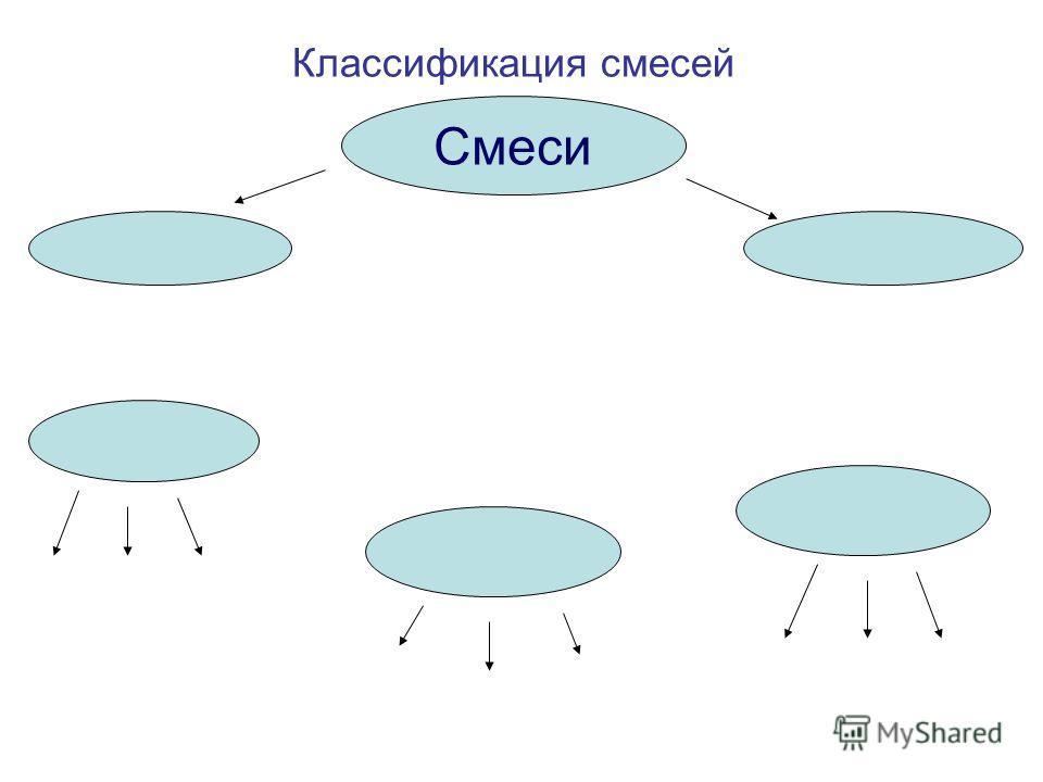 Классификация смесей Смеси