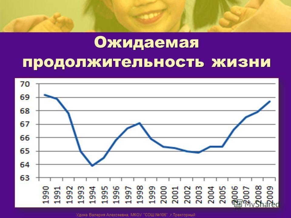 Ожидаемая продолжительность жизни Удина Валерия Алексеевна, МКОУ СОШ 106,г.Трехгорный