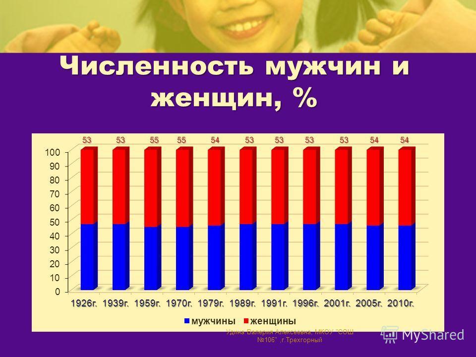 Численность мужчин и женщин, % Удина Валерия Алексеевна, МКОУ СОШ 106,г.Трехгорный